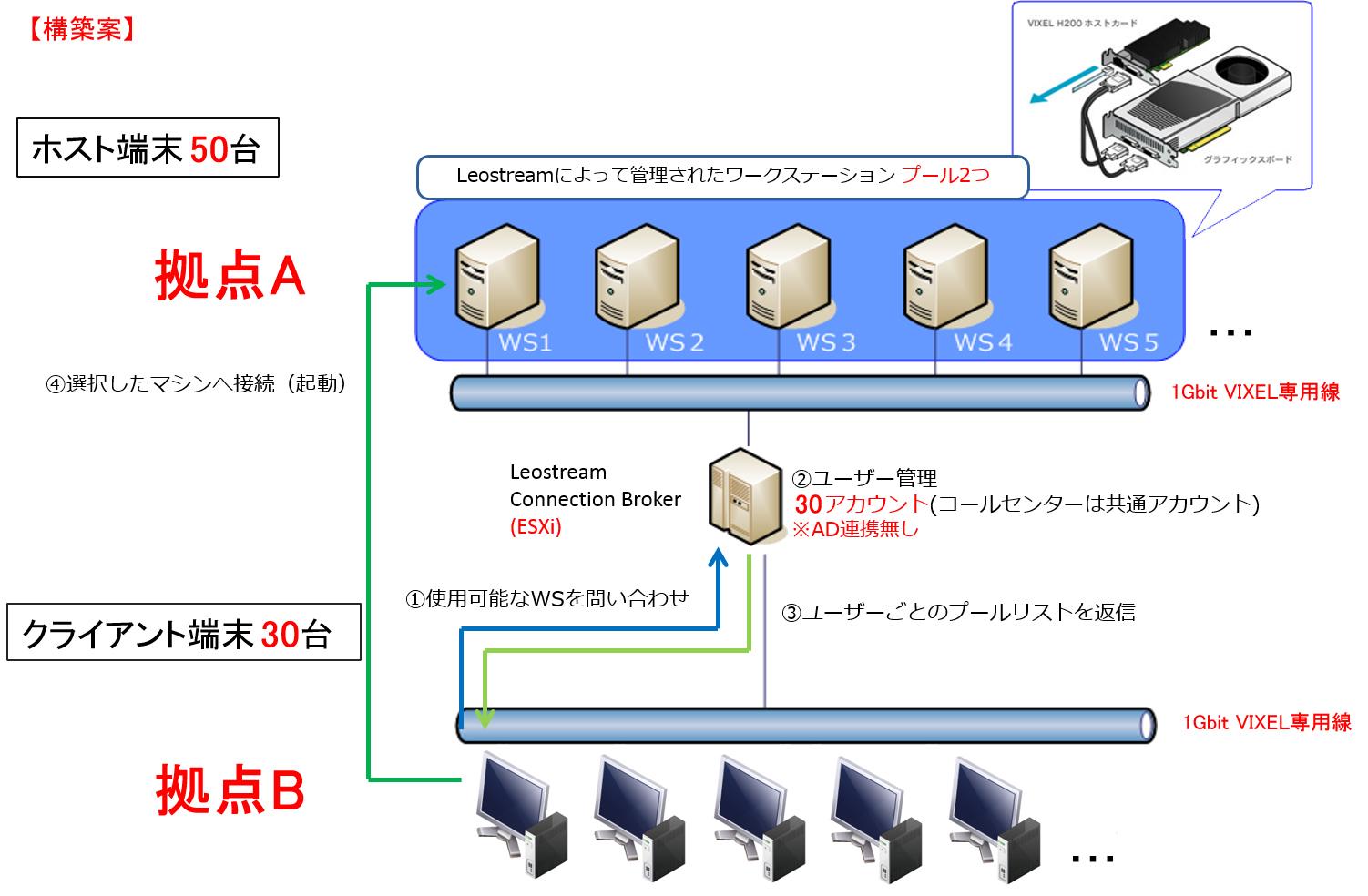 leostream_vixel_sample