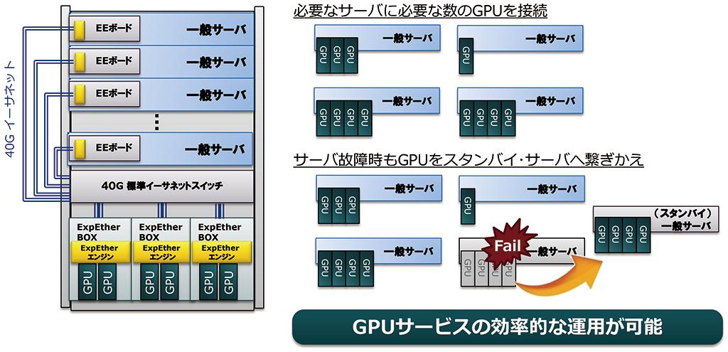 gpgpubox_concept